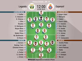 Alineaciones confirmadas de Leganés y Espanyol. BeSoccer