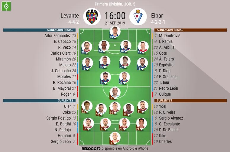 Alineaciones confirmadas para el Levante-Eibar. BeSoccer