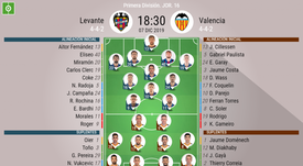 Onces confirmados de Levante y Valencia. BeSoccer