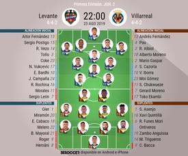 Onces confirmados de Levante y Villarreal. BeSoccer
