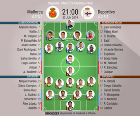 Onces confirmados de Mallorca y Deportivo. BeSoccer
