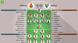 Alineaciones oficiales de Mallorca y Málaga. BeSoccer