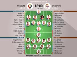 Alineaciones de Osasuna y Deportivo. BeSoccer