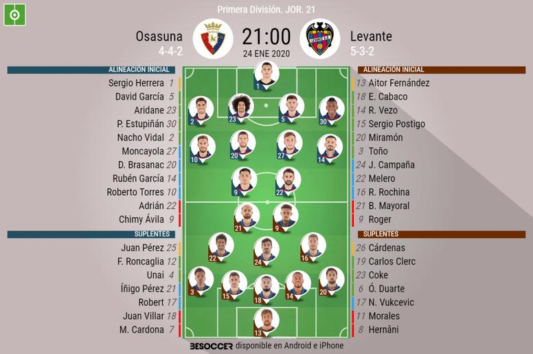 Alineaciones confirmadas de Osasuna y Levante. BeSoccer