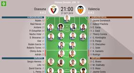Alineaciones del Osasuna-Valencia. BeSoccer