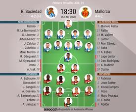 Alineaciones oficiales de Real Sociedad y Mallorca. BeSoccer