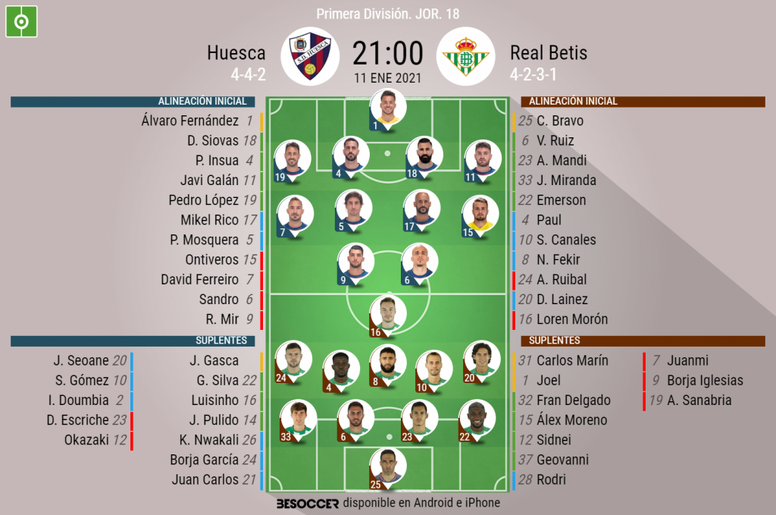 Onces oficiales de SD Huesca y Betis. BeSoccer