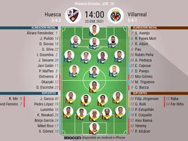 Onces oficiales de SD Huesca y Villarreal. BeSoccer