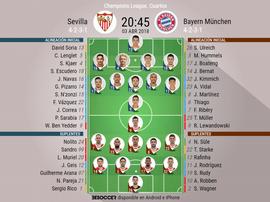 Alineaciones del Sevilla-Bayern para la ida de los cuartos de final de la Champions 2017-18.BeSoccer