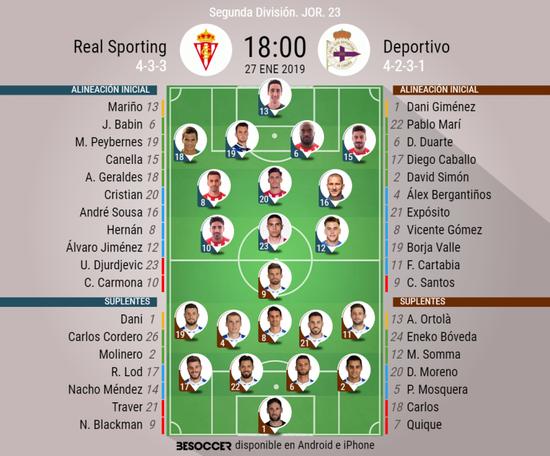 Onces confirmados de Sporting y Deportivo. BeSoccer