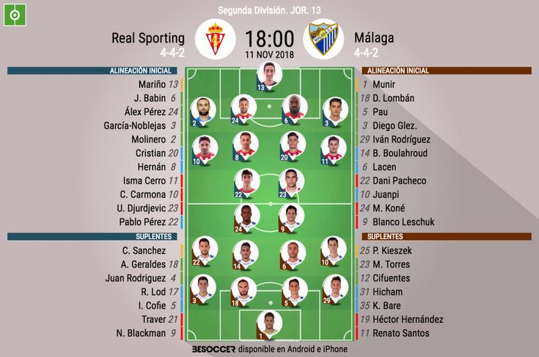 Alineaciones de Sporting y Málaga. BeSoccer
