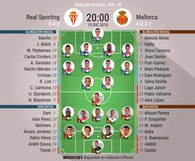 Alineaciones de Sporting y Mallorca. BeSoccer