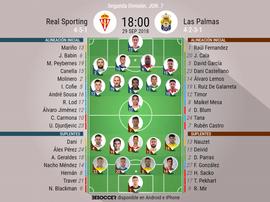 Alineaciones del Sporting-Las Palmas. BeSoccer