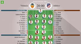 Alineaciones de Valencia y Atlético para la Jornada 1 de la Primera División 2018-19. BeSoccer