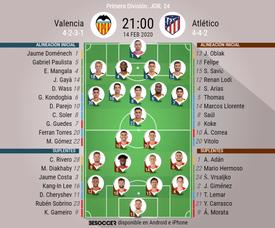 Alineaciones oficiales de Valencia y Atlético de Madrid. BeSoccer