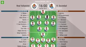 Onces oficiales de Valladolid y Real Sociedad. BeSoccer