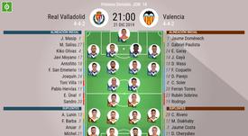 Onces confirmados de Valladolid y Valencia. BeSoccer