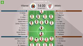 Alineaciones confirmadas de Villarreal y Athletic. BeSoccer