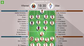 Alineaciones de Villarreal y Eibar para el encuentro de la jornada 37 de LaLiga. BeSoccer