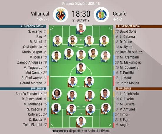 Onces confirmados de Villarreal y Getafe. BeSoccer