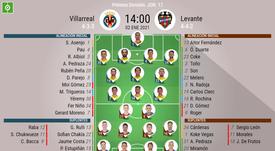 Alineaciones confirmadas de Villarreal y Levante. BeSoccer
