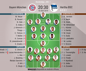 Onces confirmados del Bayern-Hertha. BeSoccer