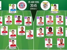 Alineaciones del Bayern de Múnich y el Benfica para el enfrentamiento de la ida de los cuartos de final de la Champions League 2015-16. BeSoccer