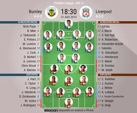 Alineaciones del Burnley-Liverpool de la jornada 4 de la Premier League 2019-20. BeSoccer