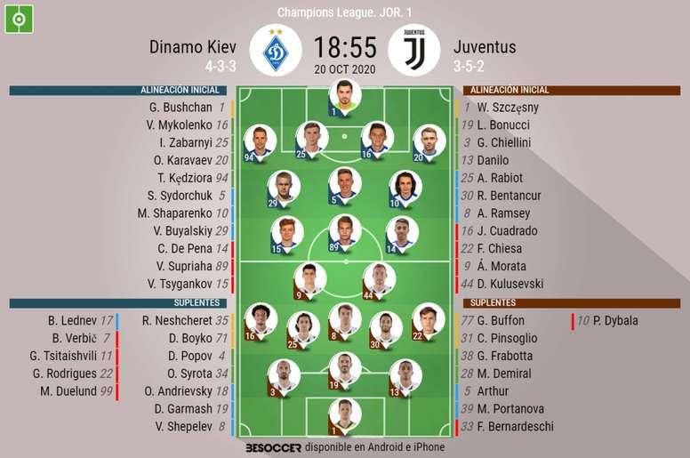Sigue el directo del Dinamo Kiev-Juventus. BeSoccer