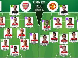 Alineaciones del encuentro de Premier League Arsenal-United. BeSoccer