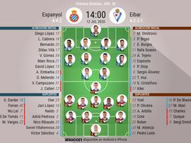 Onces oficiales del Espanyol-Eibar. BeSoccer