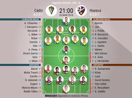 Alineaciones del encuentro de Segunda División Cádiz-Huesca, marzo de 2018. BeSoccer