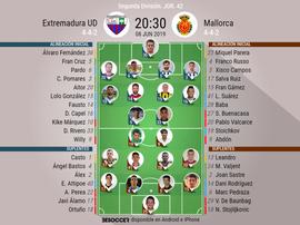 Alineaciones del encuentro de Segunda División Extremadura-Mallorca. BeSoccer