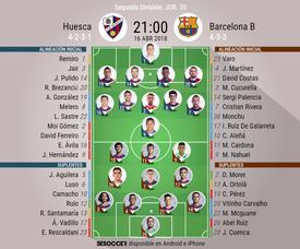 Alineaciones del encuentro de Segunda División Huesca-Barcelona B, abril de 2018. BeSoccer