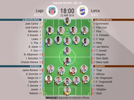 Alineaciones del encuentro de Segunda División Lugo-Lorca, abril de 2018. BeSoccer