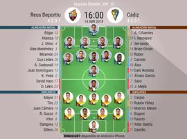 Alineaciones del encuentro de Segunda División Reus-Cádiz, abril de 2018. BeSoccer