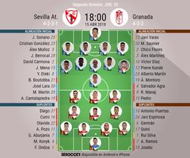 Alineaciones del encuentro de Segunda División Sevilla Atlético-Granada, abril de 2018. BeSoccer