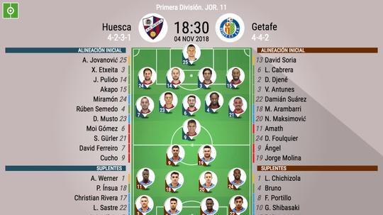 Alineaciones del Huesca-Getafe, correspondiente a la Jornada 11 de Primera División. BeSoccer