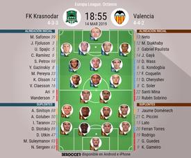 Alineaciones del Krasnodar-Valencia correspondiente de la Europa League. BeSoccer