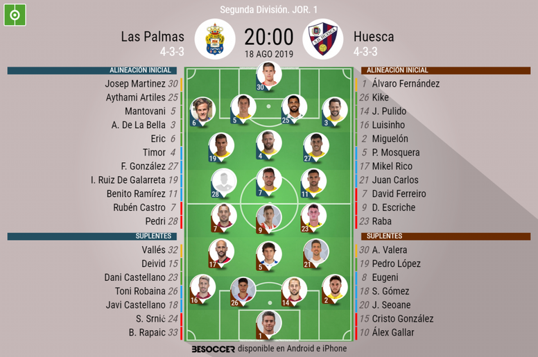 Onces del Las Palmas-Huesca. BeSoccer