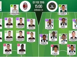 Alineaciones del Milan-Udinese del 7 de febrero de 2016 pertenecientes a la Serie A. BeSoccer