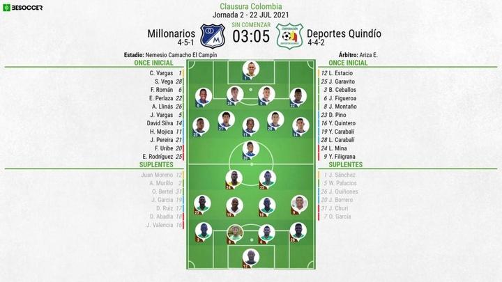 Onces confirmados del Millonarios-Deportes Quindío. BeSoccer