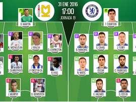 Alineaciones del MK Dons-Chelsea del 31 de enero 2016 perteneciente a la cuarta ronda de la FA Cup.