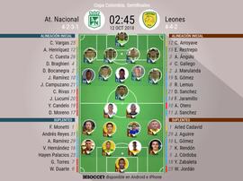 Alineaciones confirmadas del Nacional - Leones. BeSoccer