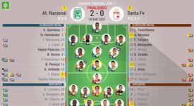 Sigue el directo del Atlético Nacional-Santa Fe. BeSoccer
