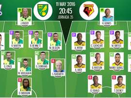 Alineaciones del Norwich y el Watford para el partido de la jornada 35 de la Premier. BeSoccer