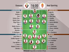 Alineaciones del Osasuna-Sporting. BeSoccer