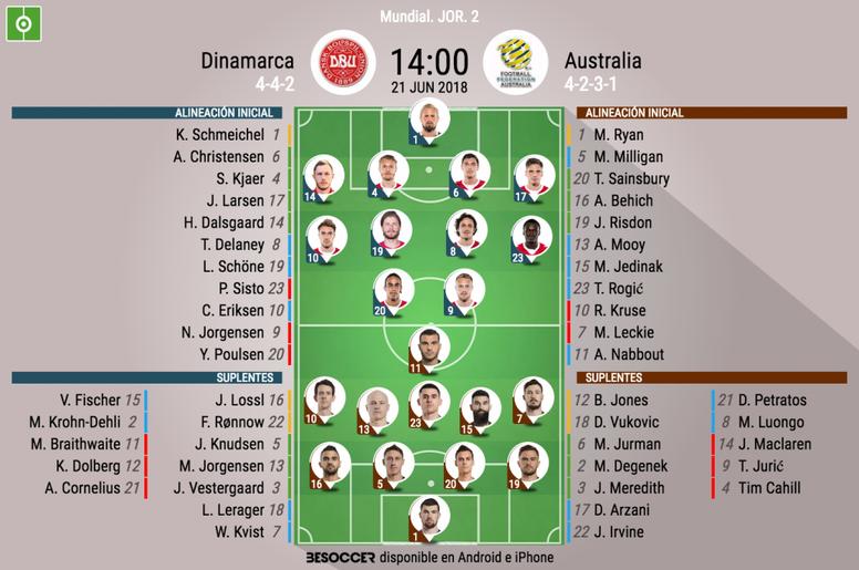 Alineaciones del Dinamarca-Australia de la jornada 2 de la fase de grupos del Mundial. BeSoccer