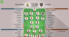 Alineaciones del Real Madrid-Levante de la jornada 4 de LaLiga. BeSoccer