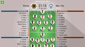 Sigue el directo del Wolves-Manchester City. BeSoccer
